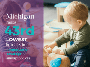 Michigan ranks 43rd lowest in the US in immunization coverage among toddlers